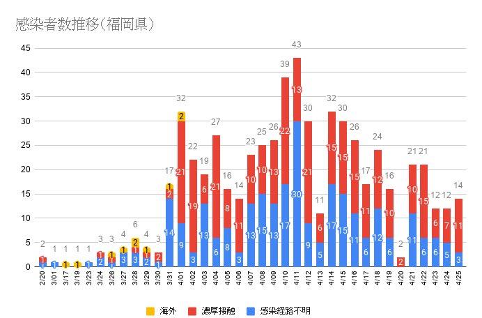 【速報】福岡市で新たに7人の新型コロナ感染を確認。今日の福岡県合計は14人、県内の感染者数の累計は600人に。4月25日19:10  [記憶たどり。★]