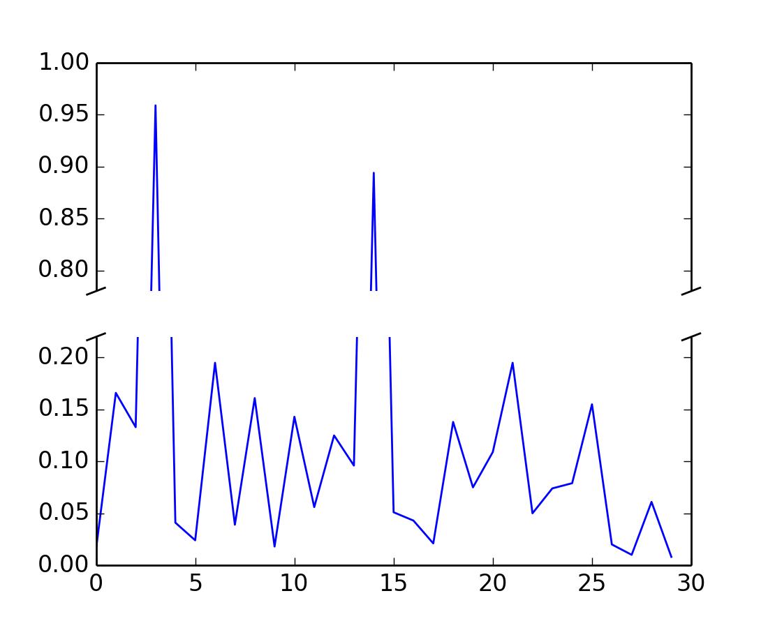 Pylab Examples Example Code Broken Axis