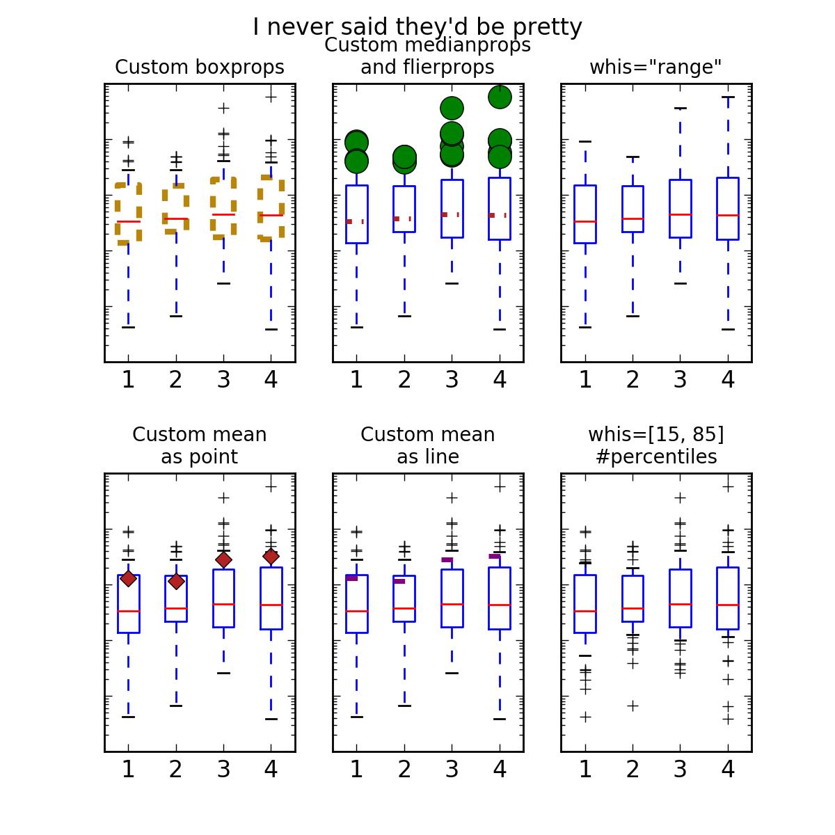 Statistics Example Code Boxplot Demo
