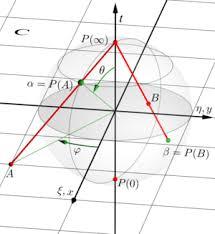 Hipersfera lui Riemann. Sursa: Wikipedia