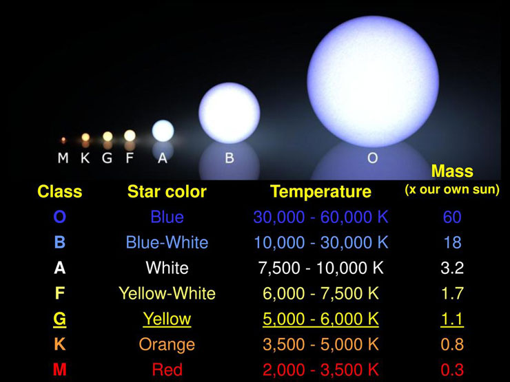 Comparison of star types