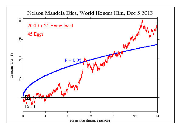 Nelson Mandela Dies, World Honors Him, Dec 5 2013