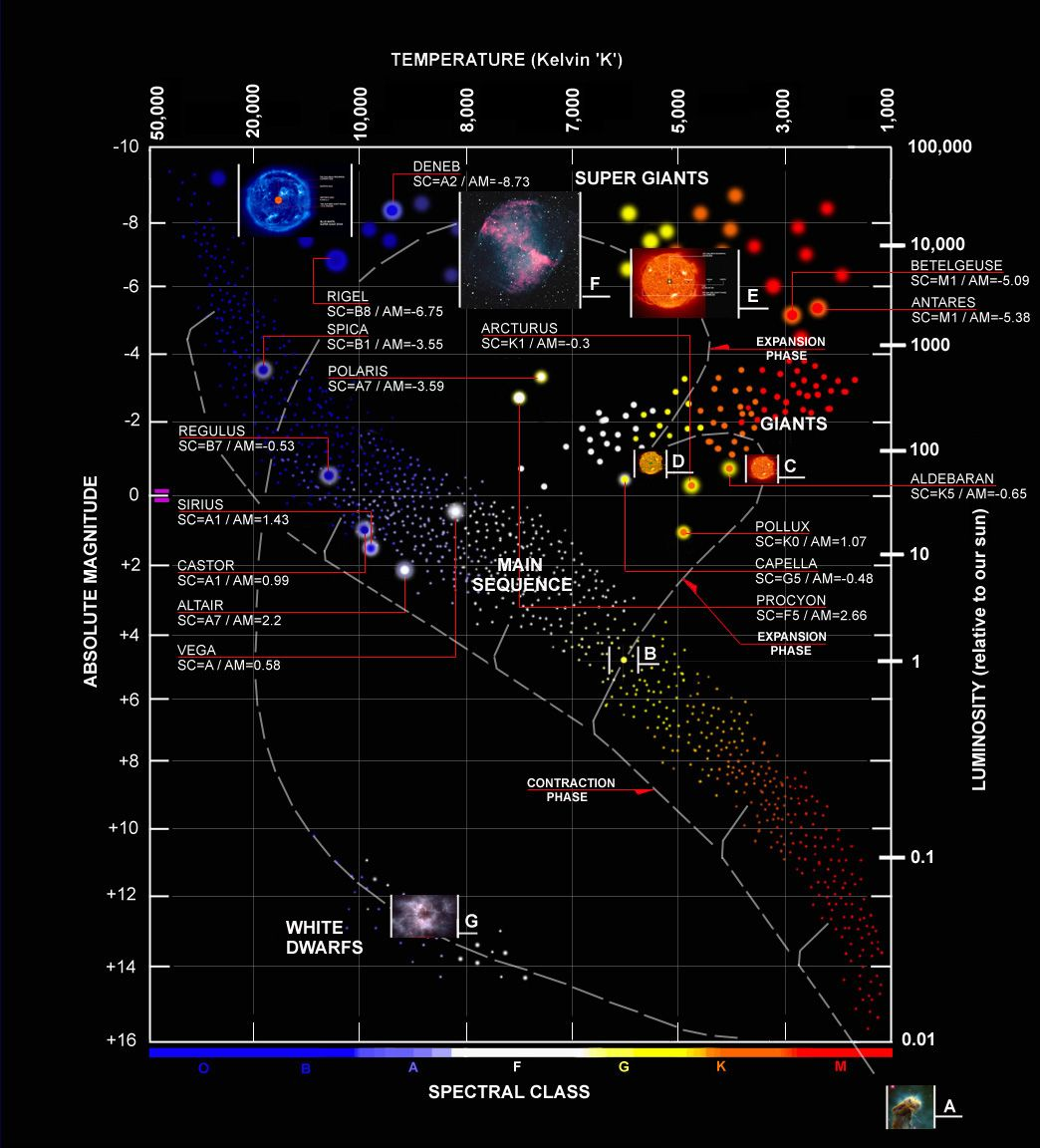 Hertzsprung-Russell diagram, cycle of stars.