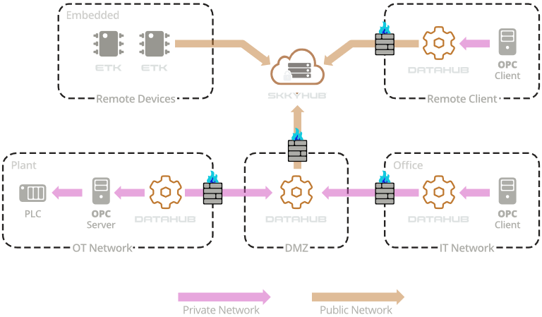 Security for IoT