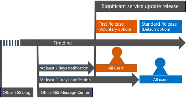 Office 365 Release Timeline