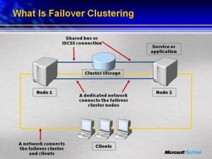 Virtualization Failover Clustering