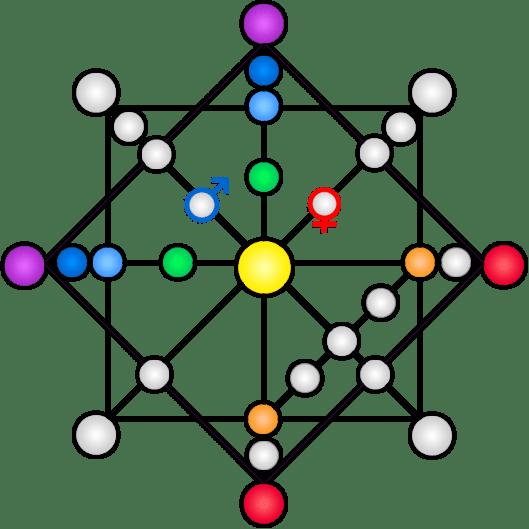 Калькулятор матрицы судьбы онлайн