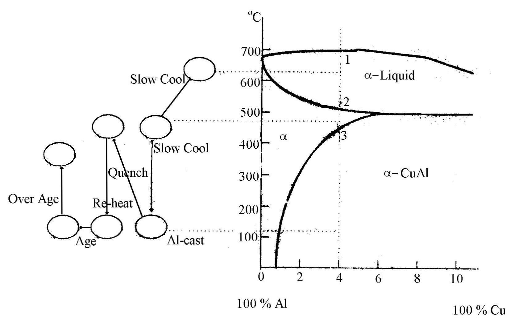 Perlakuan Panas Heat Treatment Pada Aluminium Paduan