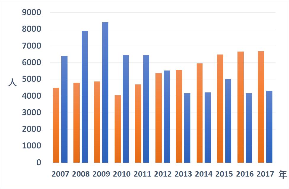 ドイツ各地のIHKで中小企業の事業承継について相談した人の数