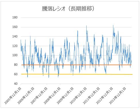 騰落レシオ(長期推移)