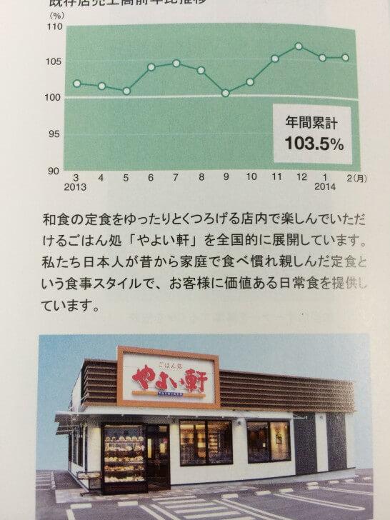 やよい軒の既存店売上高推移