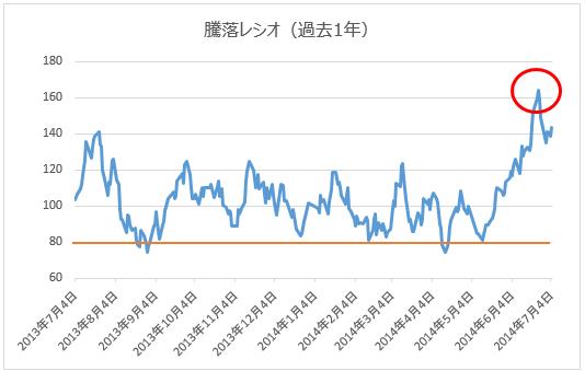 騰落レシオ(2013年7月4日~2014年7月4日)