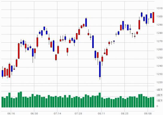 TOPIXのチャート(2014年6月10日~9月10日)