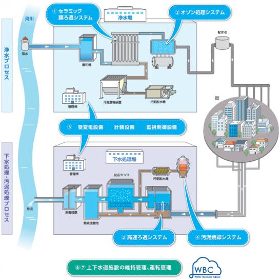 上下水の処理プロセスとメタウォーターの主要製品・サービス