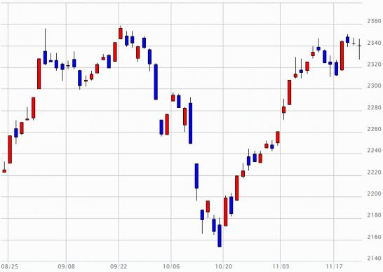 日経JASDAQ指数の推移(2014年8月22日~11月21日)