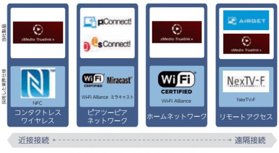 sMedioのワイヤレスコネクティビティ関連製品