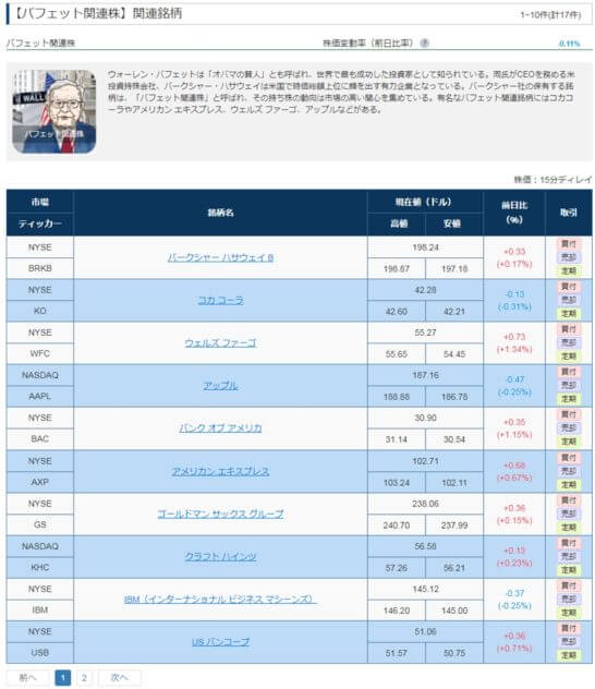SBI証券の米国テーマ・キーワード検索サービス (3)