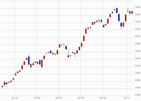 日経JASDAQのチャート(2015年2月13日~2015年5月13日)