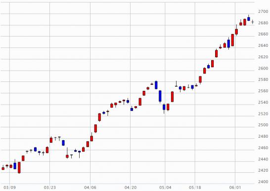 日経JASDAQのチャート(2015年3月5日~2015年6月5日)