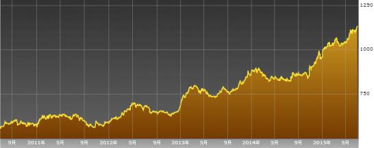アイスランドの株価指数