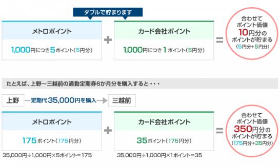 東京メトロの定期券購入でポイント二重取りの図