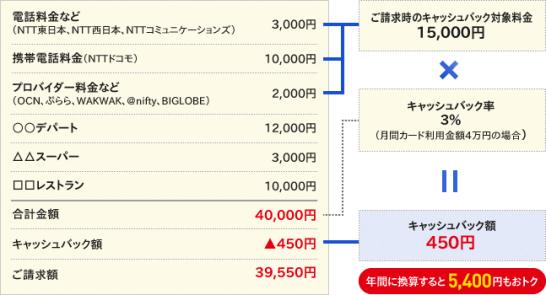 NTTグループカードのキャッシュバックの利用イメージ