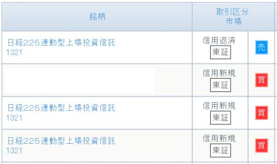2015年10月30日の売買注文