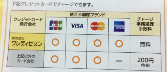 おさいふPontaにチャージできるクレジットカードの種類