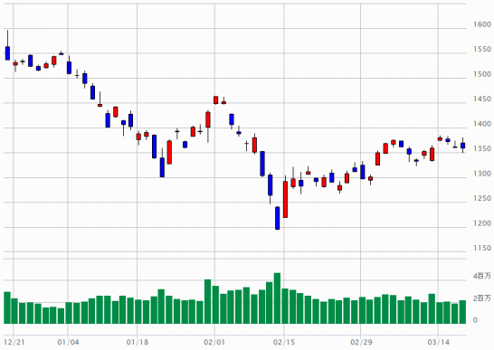 TOPIXのチャート(2015年12月18日~2016年3月17日)