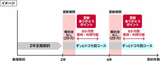 ずっとドコモ割コースのイメージ図