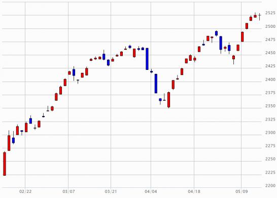 日経JASDAQのチャート(2016年2月15日~3月13日)