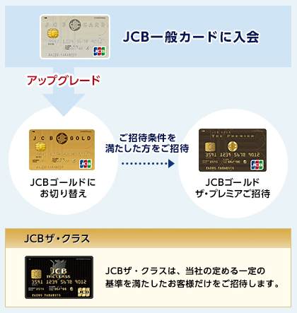 JCBオリジナルシリーズのステップアップのイメージ図