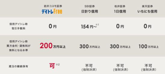 プラス ログイン コスモ 証券 岩井 ネット