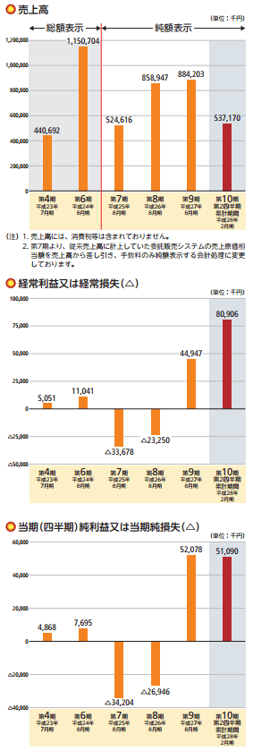 農業総合研究所の業績推移