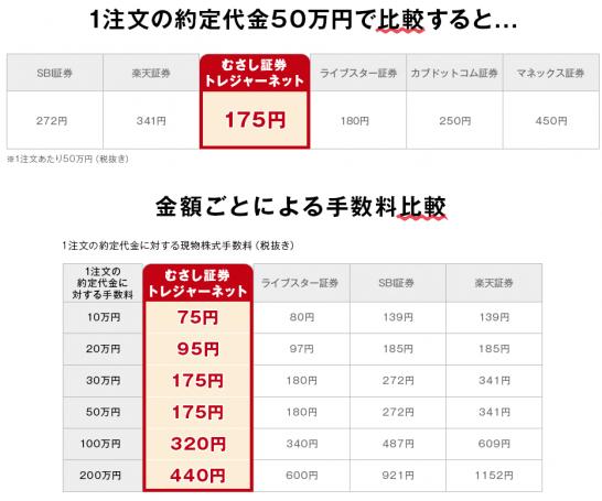 むさし証券と他のネット証券の手数料比較