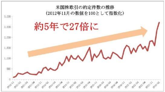 マネックス証券の米国株取引の約定件数の推移