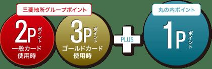 三菱地所グループCARD 丸の内カード一体型のポイントの仕組み