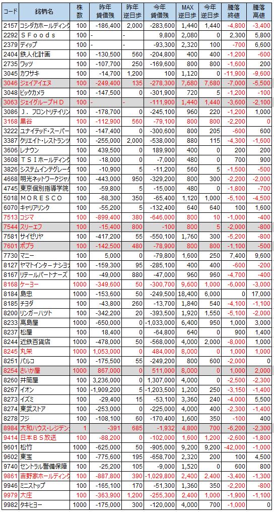 逆日歩・権利落ち株価のデータ(2016年8月末)
