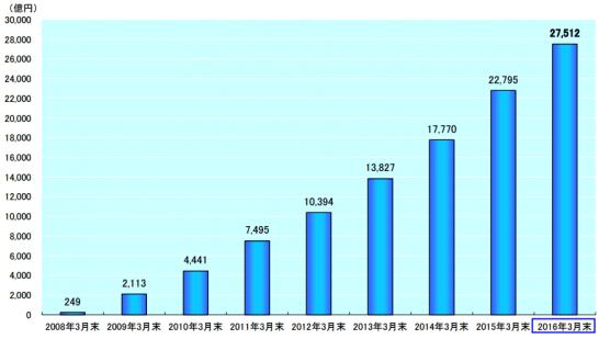 住信SBIネット銀行の住宅ローン取扱額の推移