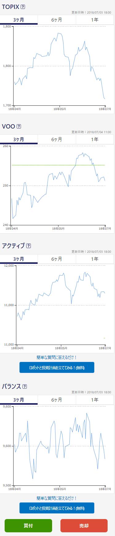 永久不滅ポイントのポイント運用サービス チャート画面