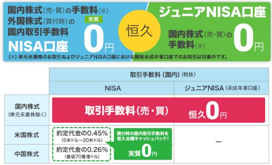 マネックス証券のNISA・ジュニアNISAの特徴