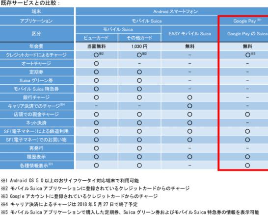 Google PayのSuicaと他のSuicaサービスの比較