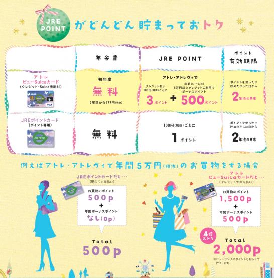 アトレカードの年会費・JRE POINTポイント