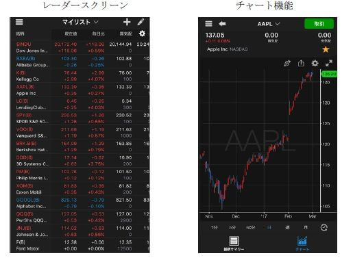 トレードステーション米国株 スマートフォンの画面