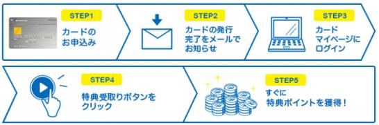 リクルートカードの新規入会特典の受取り方法