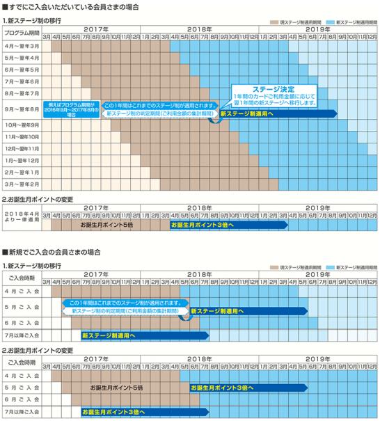 ライフカードの新ステージ制への移行、誕生月ポイントの改悪のスケジュール