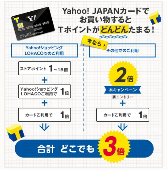 Yahoo! JAPANカードどこでも3倍たまるキャンペーンの内容