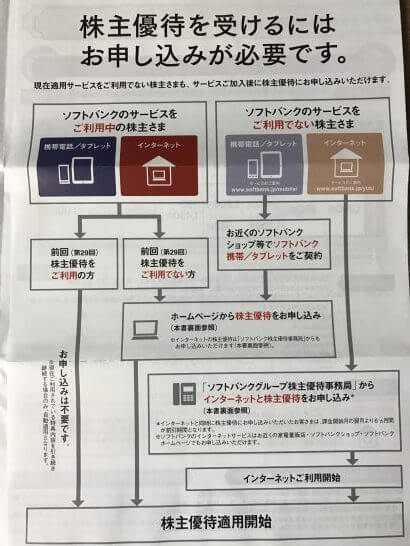 ソフバンクの株主優待 (1)
