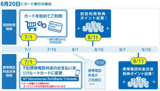 リクルートカードの入会キャンペーン(初回利用特典・携帯電話料金決済特典の計上時期)