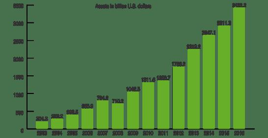 ETF純資産総額の推移(単位:10億ドル)